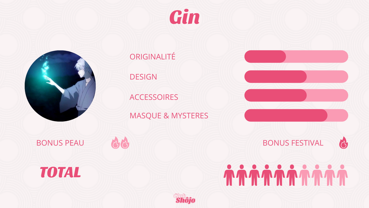 Statistiques de Gin