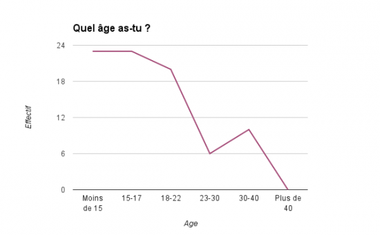 Graphique age
