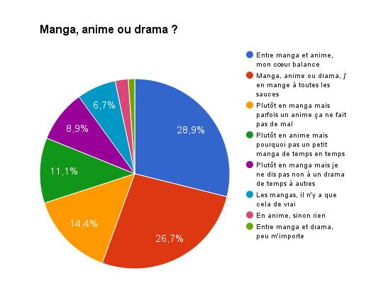 Graphique : manga et anime sont les supports favoris de nos lecteurs