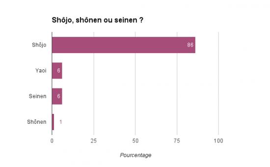 Graphique : le shôjo est le genre préféré de nos lecteurs