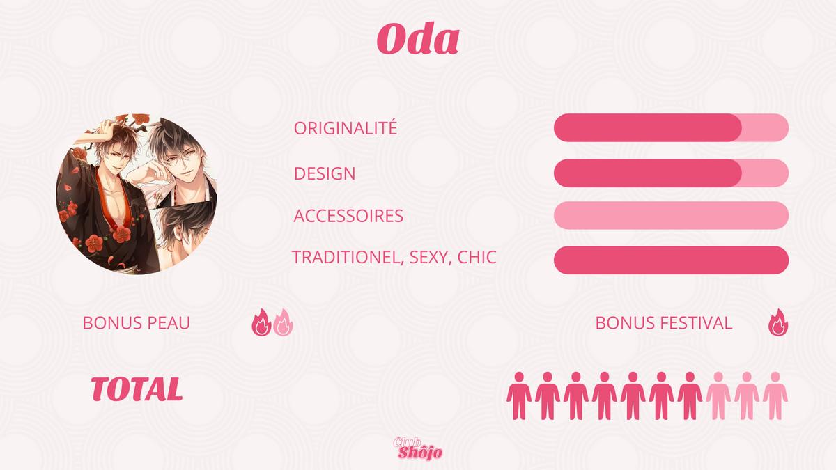 Statistiques d'Oda