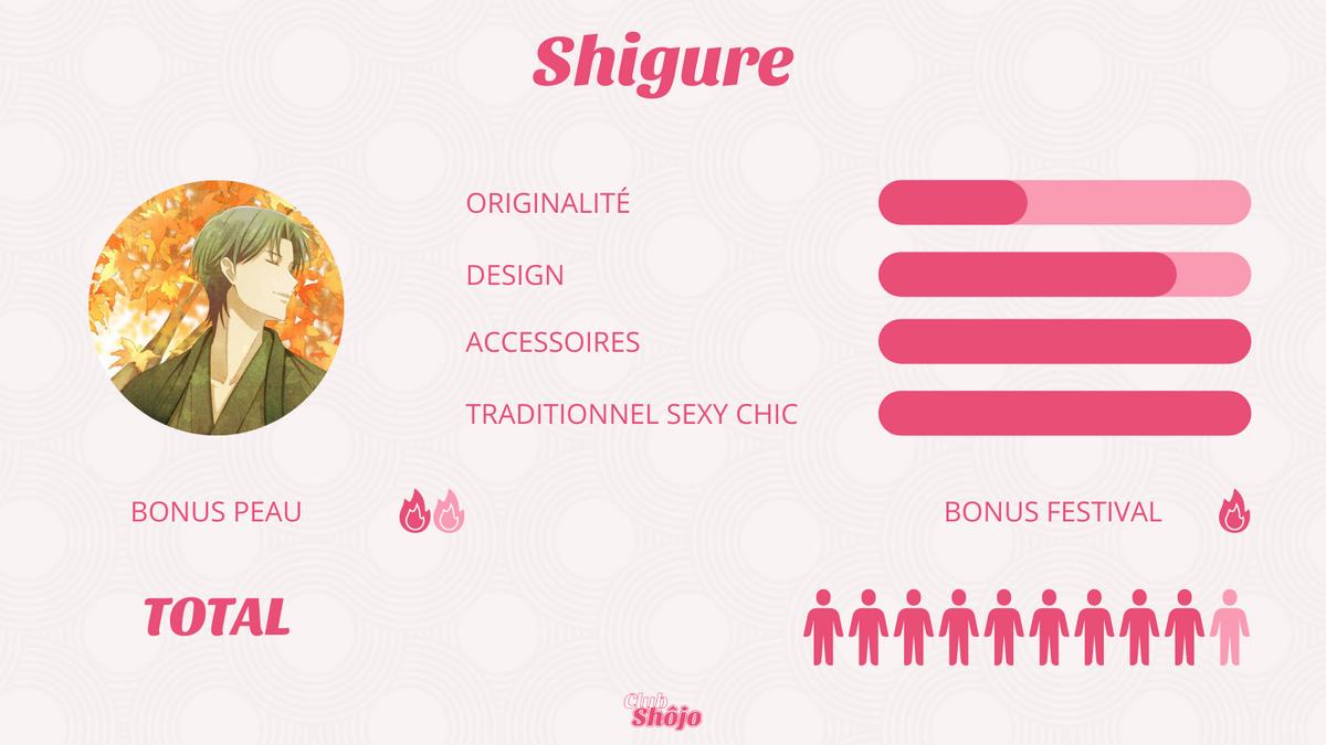 Statistiques de Shigure