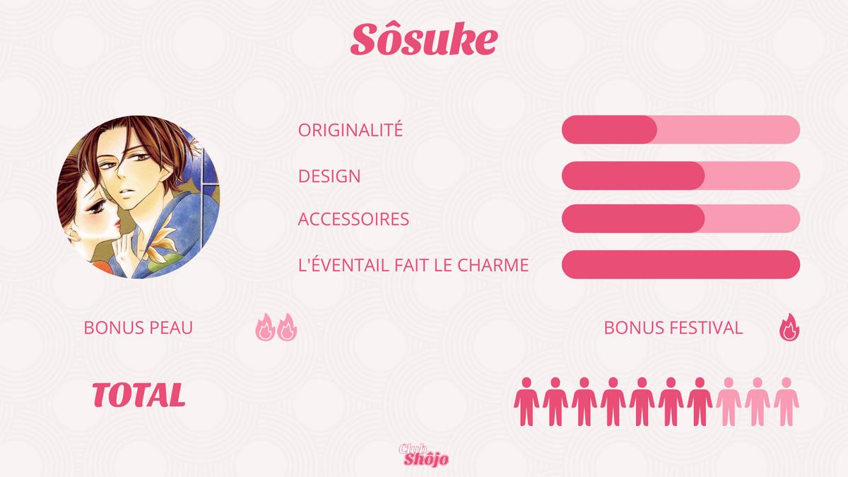 Statistiques de Sôsuke