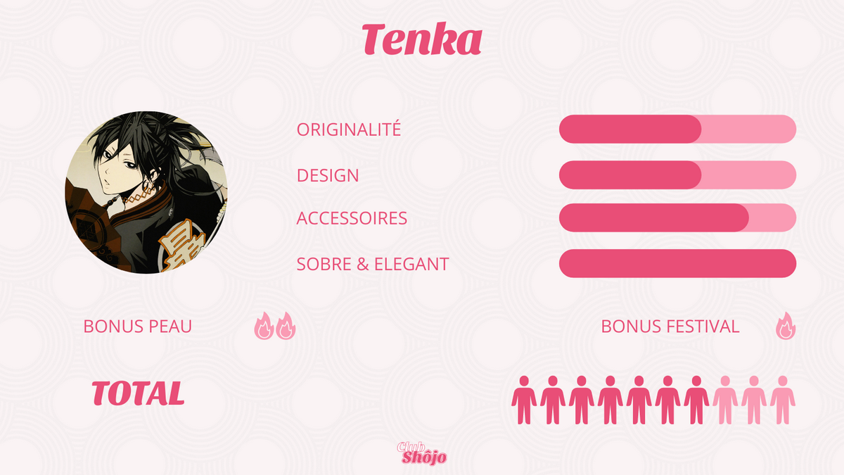 Statistiques de Tenka