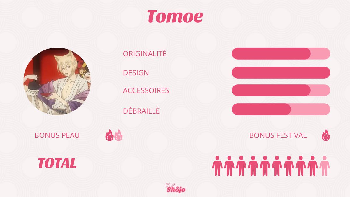 Statistiques Tomoe